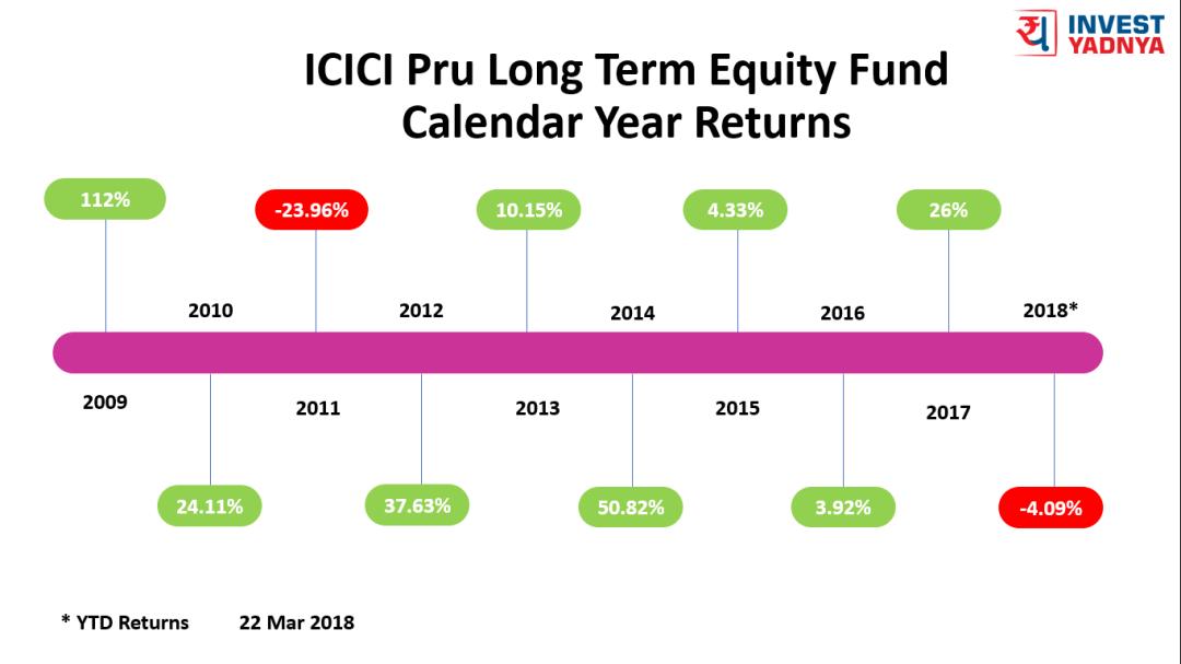 23 Mar 2018 - ICICI Pru Long Term Equity Calendar