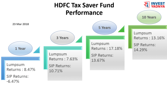 24 Mar 2018 - HDFC Tax Saver Trailing