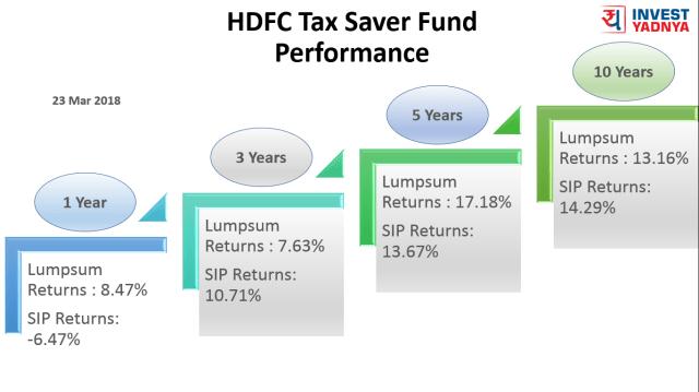 24 Mar 2018 - HDFC Tax Saver Trailing