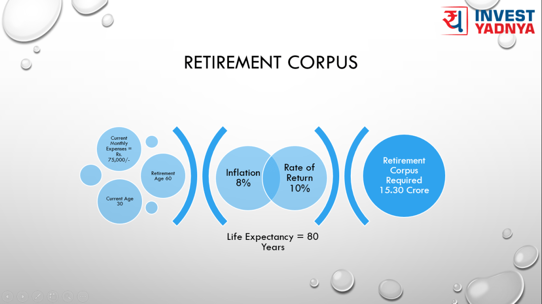 Why do I need Retirement Corpus or Retirement Planning