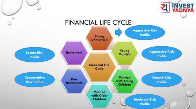 Financial Risk Profile