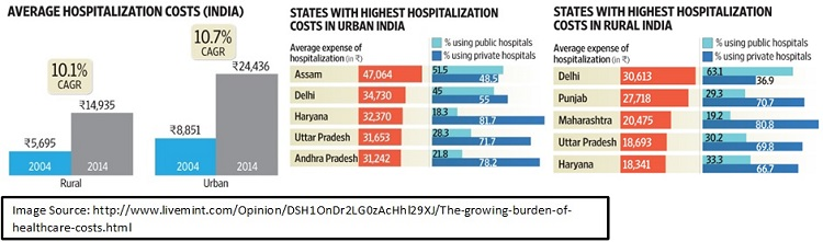 Hospital-Costs-in-India
