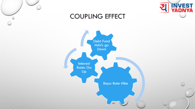 Interest Rate Coupling effect