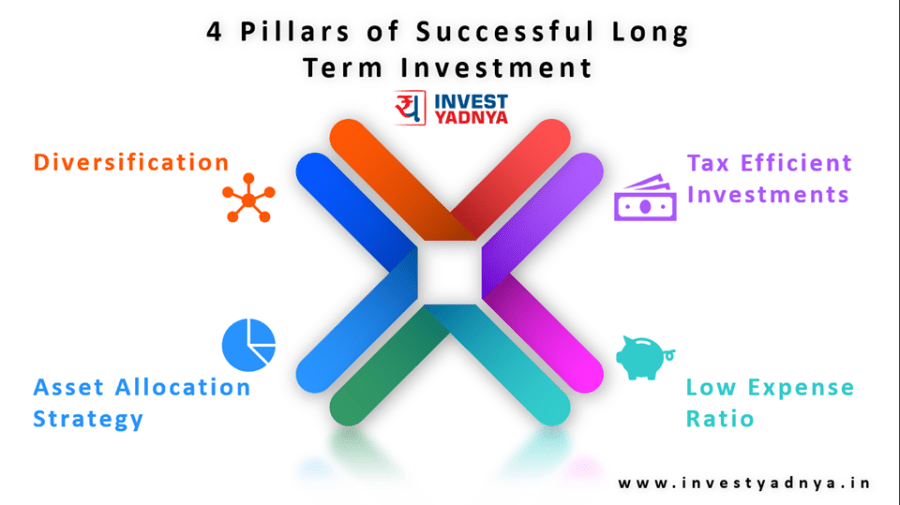 4 pillars of successful long term investment
