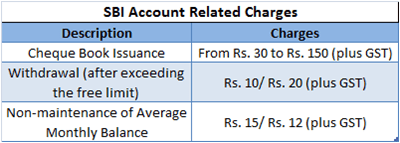 Account Related Charges of SBI