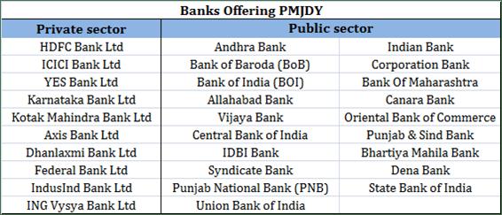Banks Offering PMJDY