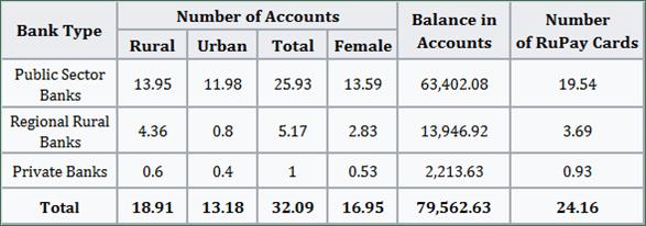PMJDY Investment Statistics