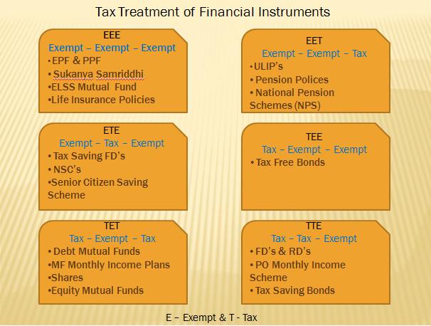 Tax treatment of financial instruments