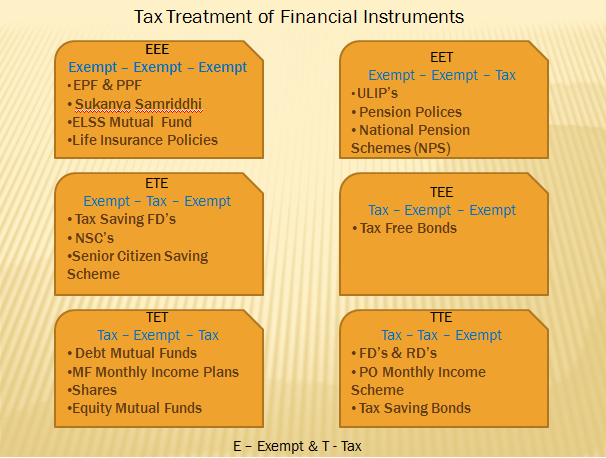 Tax treatment of financial instruments
