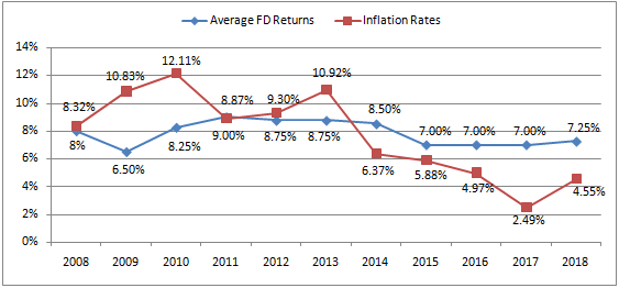 Avg FD Returns & Inflation Rates.PNG