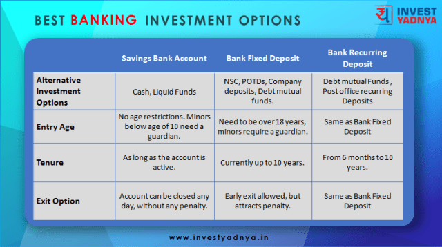 Banking Investment Options Comparison 1