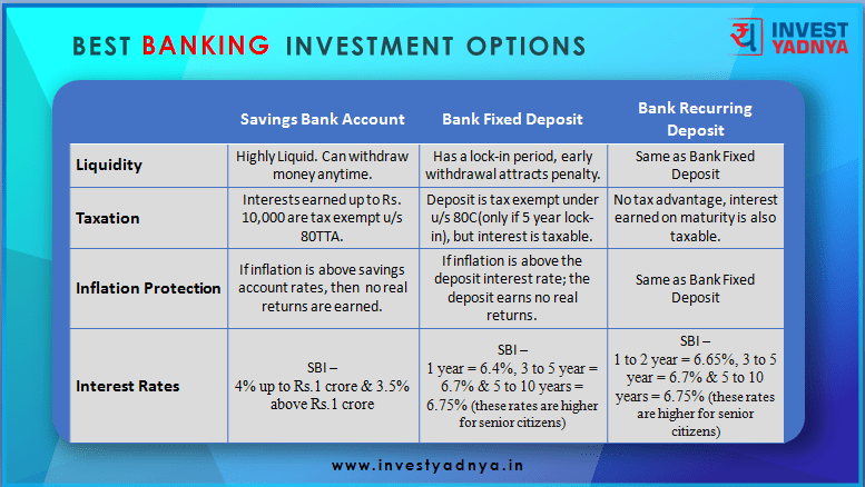 Banking Investment Options Comparison 2