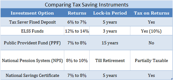 Comparing Tax Saving Instruments