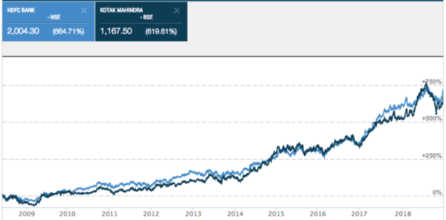 Comparison Chart HDFC vs Kotak shares