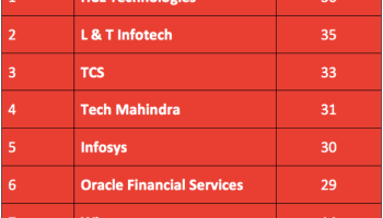 best it company in india