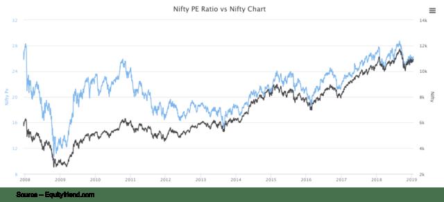 What Is Pe Ratio Trailing P E Vs Forward P E Stock Market Concepts