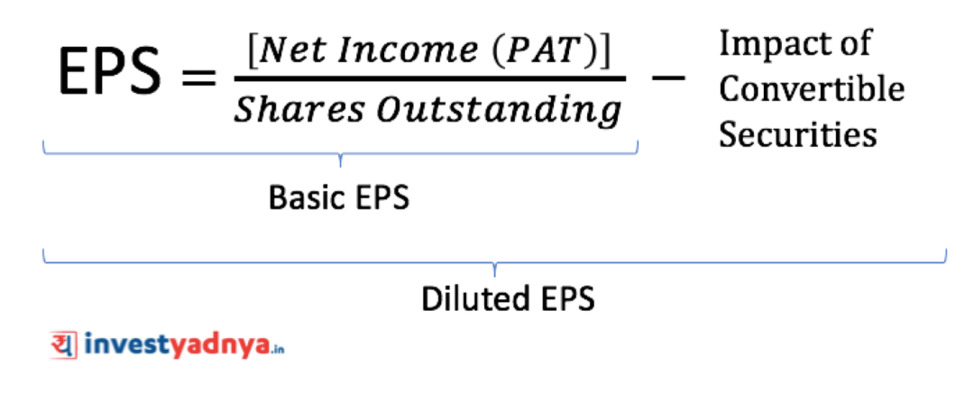 How to calculate Earning per share ratio