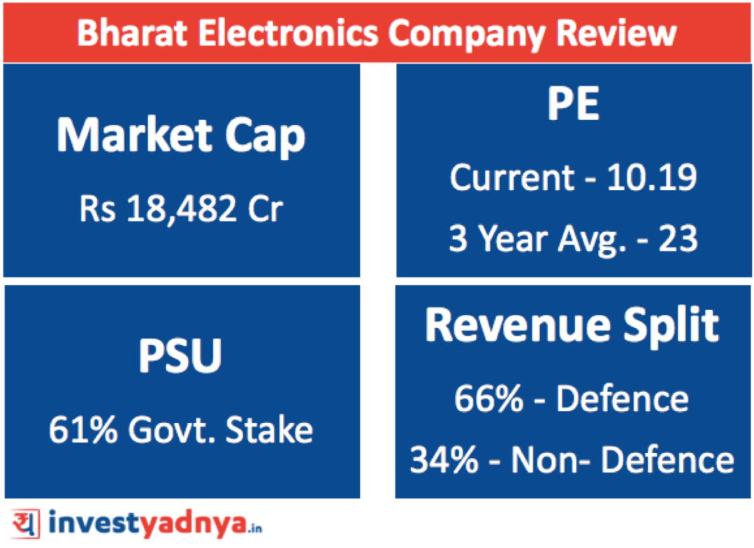 BEL (Bharat Electronics Limited) Share PriceReview