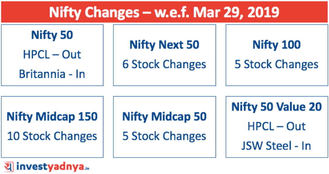 Nifty changes