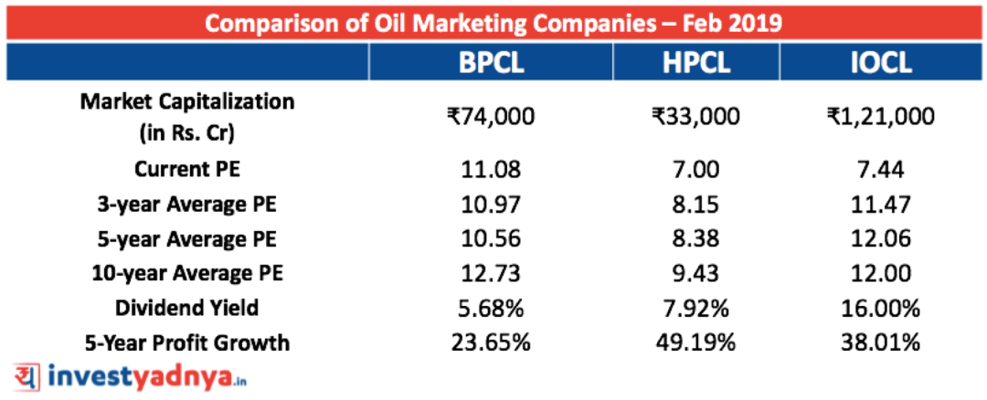 BPCL vs HPCL vs IOCL - Biggest Oil Marketing Companies in India