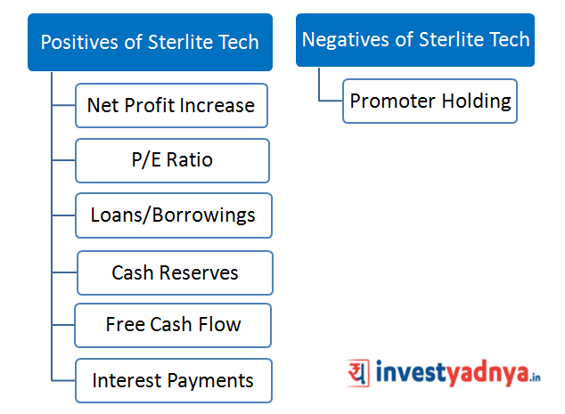 Why Sterlite Tech share price fell (for last 2 months)?