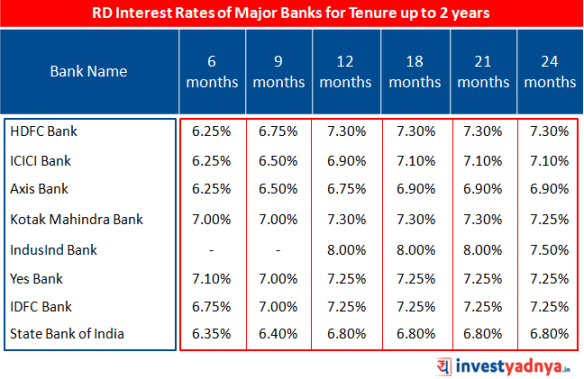 RD Interest rates of major banks up to 2 years tenure