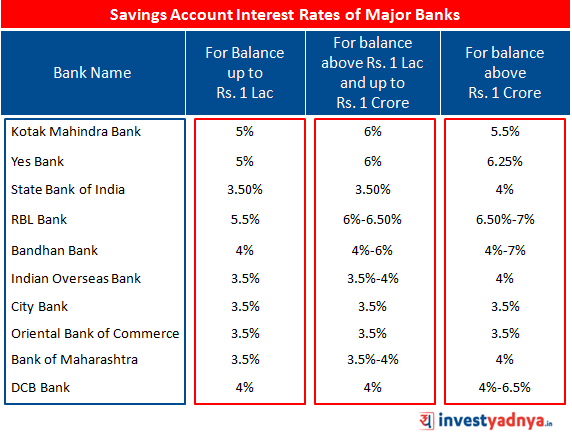 Savings Account Interest Rates for different range of balances.