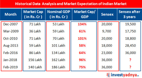 Historical Data Analysis of India Stock Market and Market Expectation in 3 years