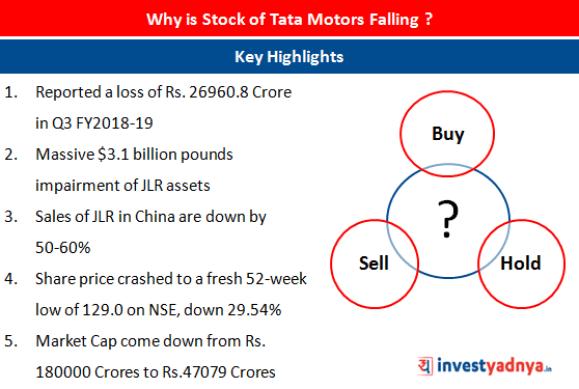 Reasons behind Tata Motors Share price drop