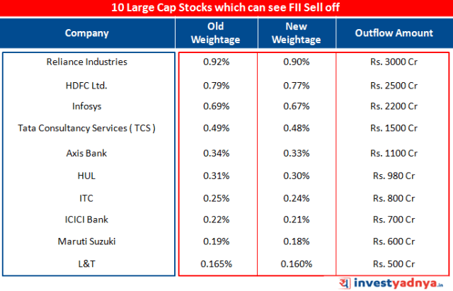 10 Large Cap Stocks which can see FII Sell off
