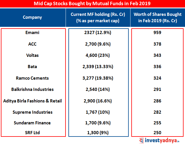 Mutual Fund buy in Mid Cap companies