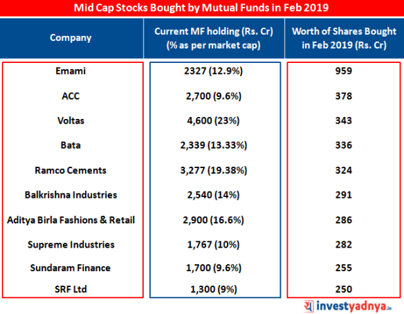 Mutual Fund Buy in Mid Cap Stocks - Yadnya Investment Academy