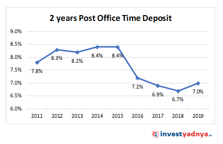 2 YEARS POST OFFICE TIME DEPOSIT (POTD)