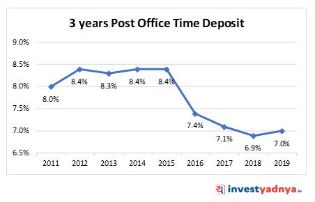 3 YEARS POST OFFICE TIME DEPOSIT (POTD)