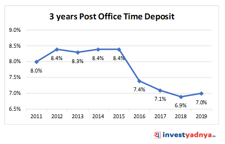 3 YEARS POST OFFICE TIME DEPOSIT (POTD)