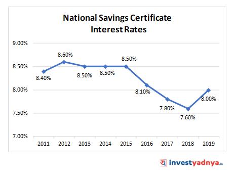 NATIONAL SAVINGS CERTIFICATE (NSC)