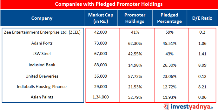 Companies with Pledged Promoter Holdings