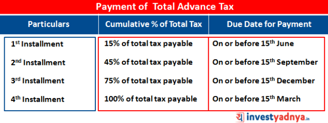 Payment of Total Advance Tax