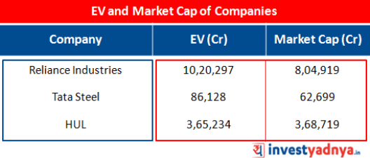 EV and Market Cap of Reliance Industries, Tata Steel and HUL