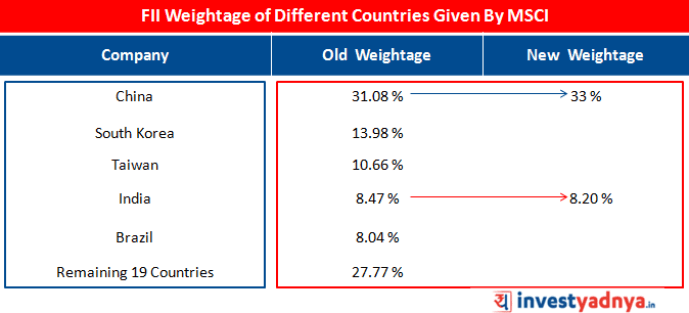 FII Weightage of Different Countries Given by MSCI