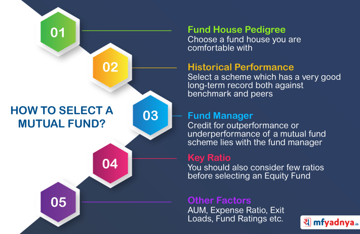 How to Select A Mutual Fund?