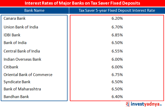 Tax Saver 5 year Fixed Deposit Interest Rates of Major Banks