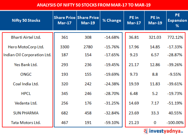 Analysis of NIFTY 50 Stocks