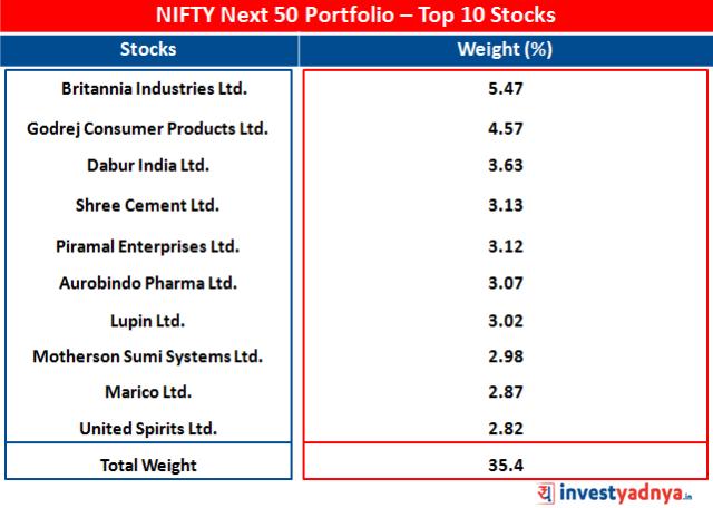 Portfolio of NIFTY Next 50 - Top 10 Stocks