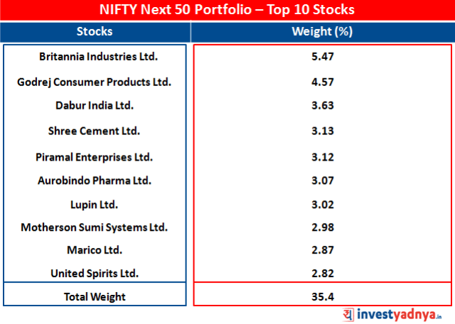 Portfolio of NIFTY Next 50 - Top 10 Stocks