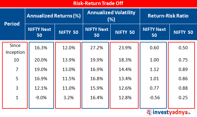 Risk-Return Trade Off
