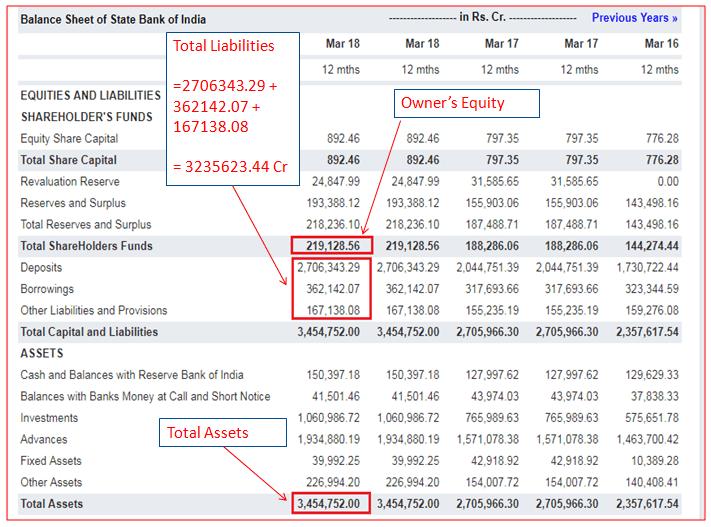 Balance Sheet of State Bank of India