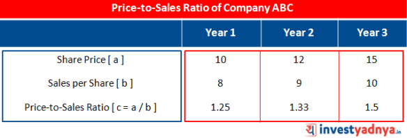 How to use Price-to-Sales Ratio? - Yadnya Investment Academy