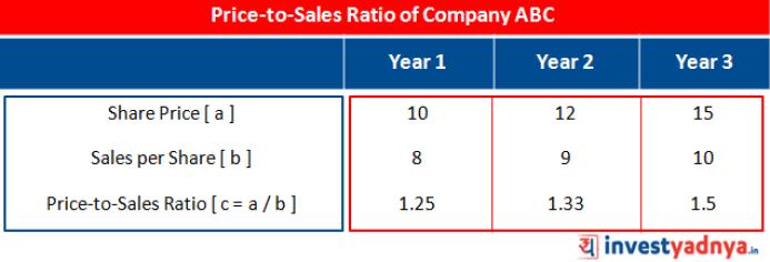 Price-to-Sales Ratio of Company ABC