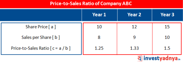 Price-to-Sales Ratio of Company ABC